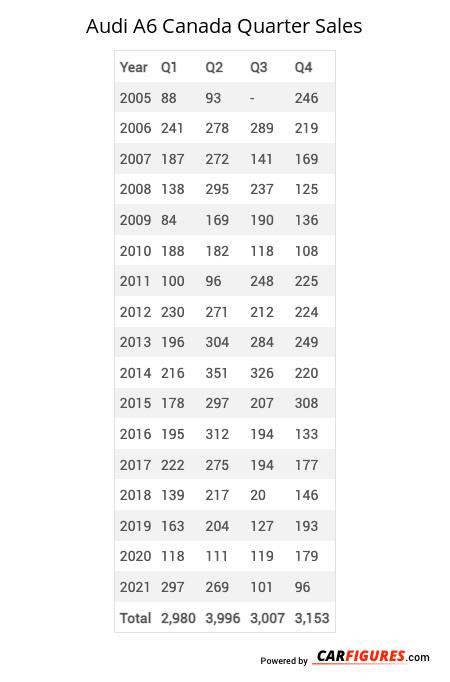 Audi A6 Quarter Sales Table