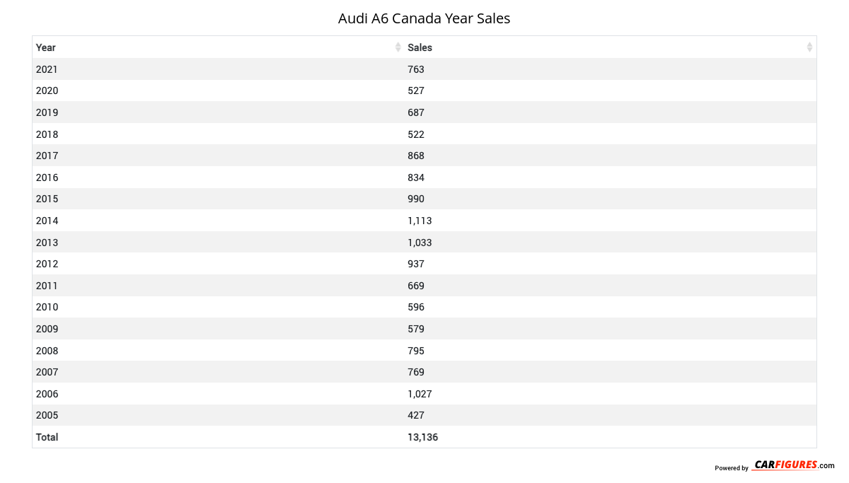 Audi A6 Year Sales Table