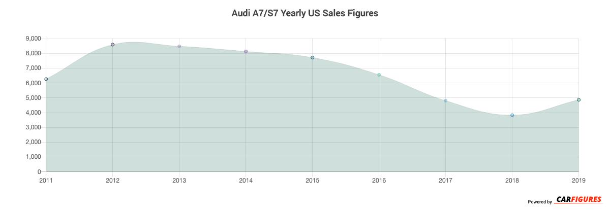 Audi A7/S7 Year Sales Graph