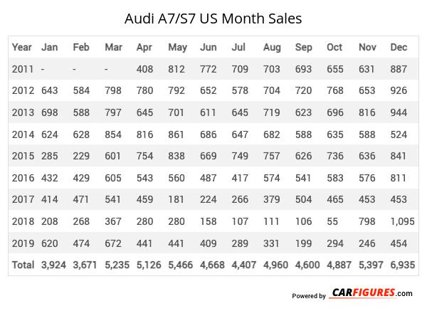 Audi A7/S7 Month Sales Table