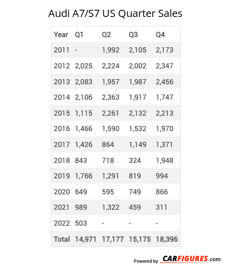 Audi A7/S7 Quarter Sales Table