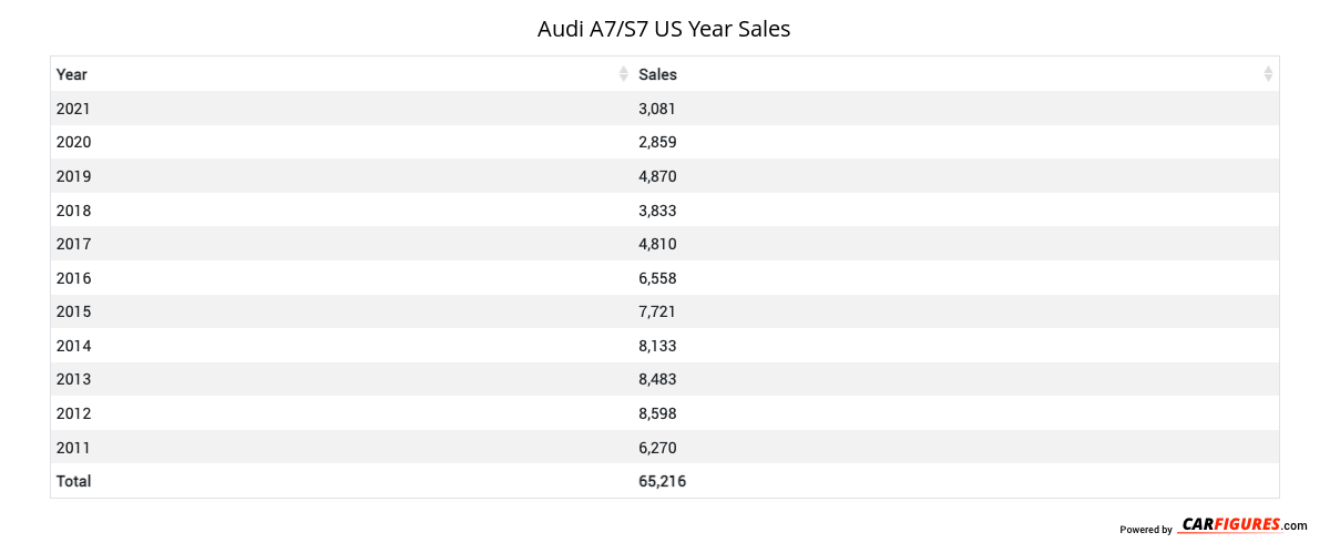 Audi A7/S7 Year Sales Table