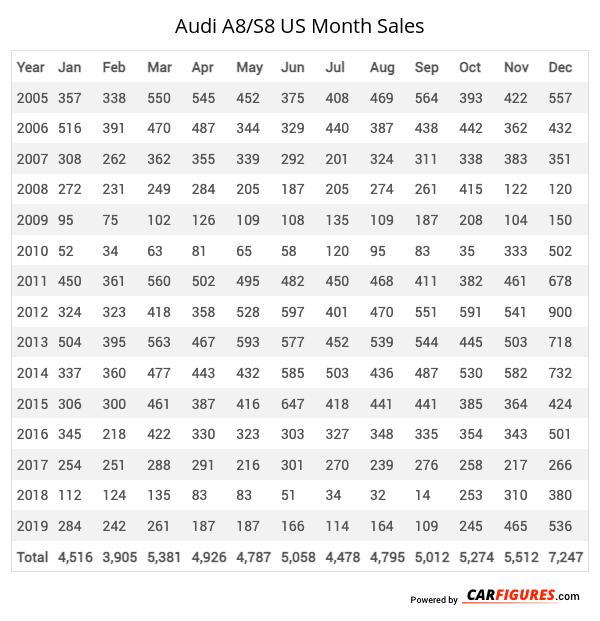 Audi A8/S8 Month Sales Table