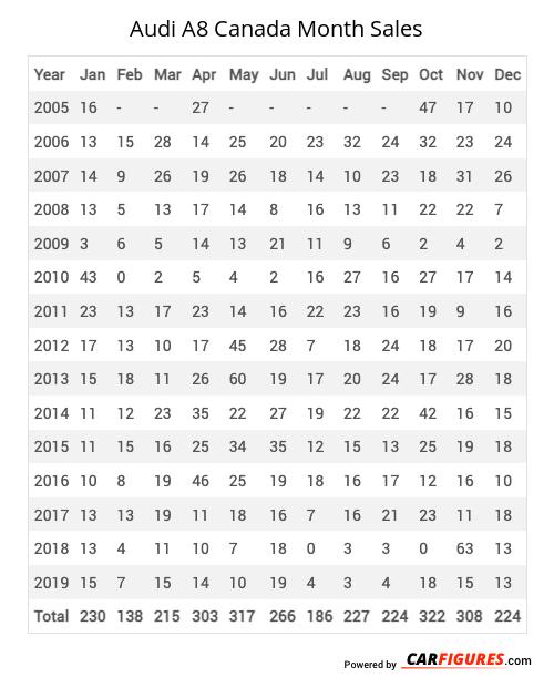 Audi A8 Month Sales Table
