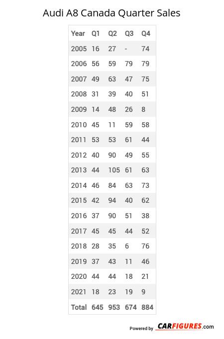 Audi A8 Quarter Sales Table