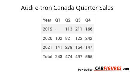 Audi e-tron Quarter Sales Table
