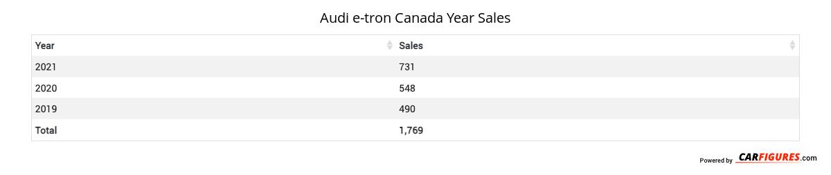 Audi e-tron Year Sales Table