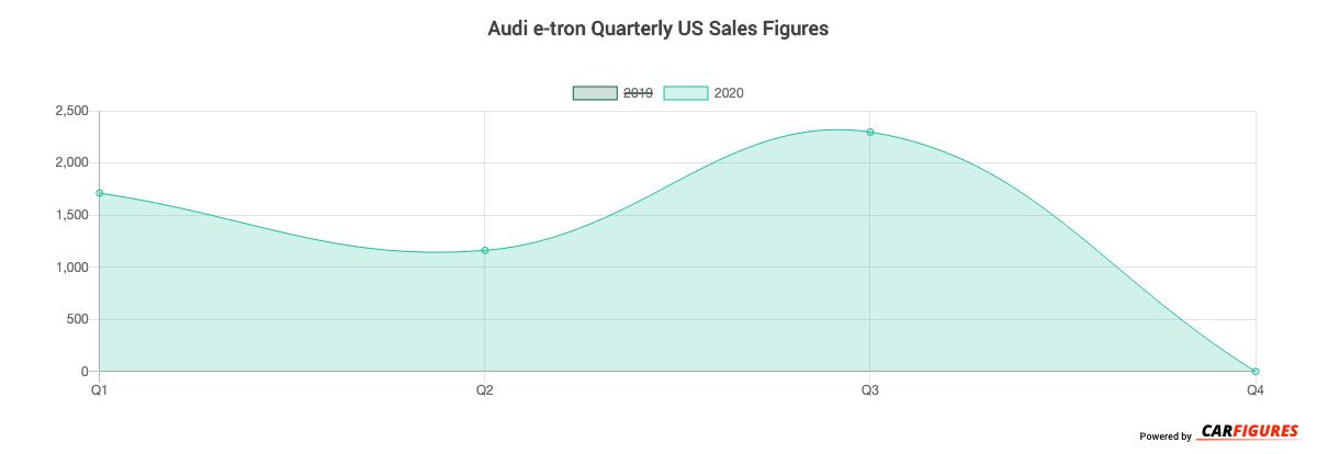 Audi e-tron Quarter Sales Graph