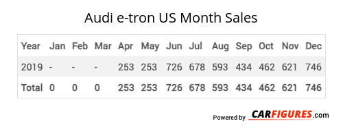 Audi e-tron Month Sales Table