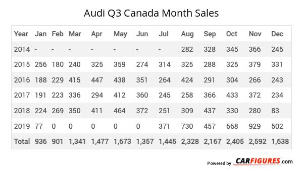 Audi Q3 Month Sales Table