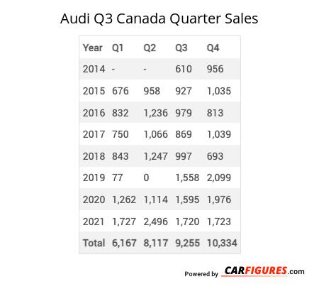 Audi Q3 Quarter Sales Table