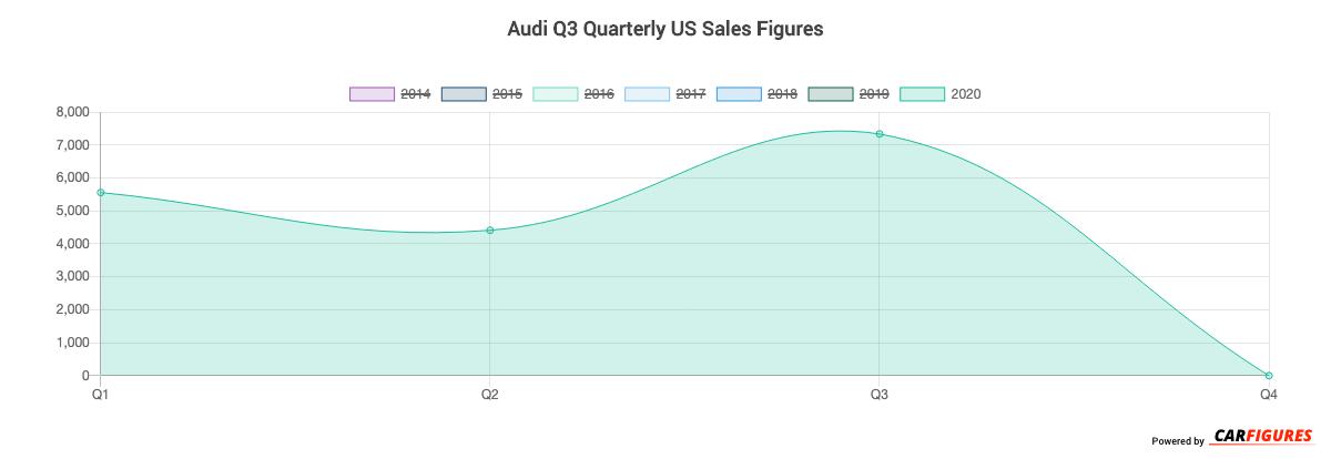 Audi Q3 Quarter Sales Graph