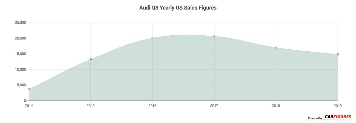 Audi Q3 Year Sales Graph