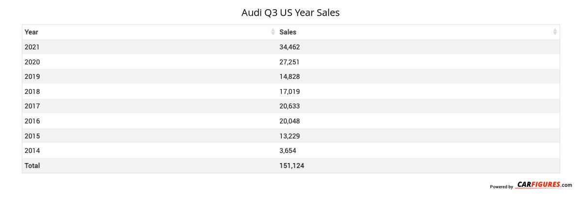 Audi Q3 Year Sales Table