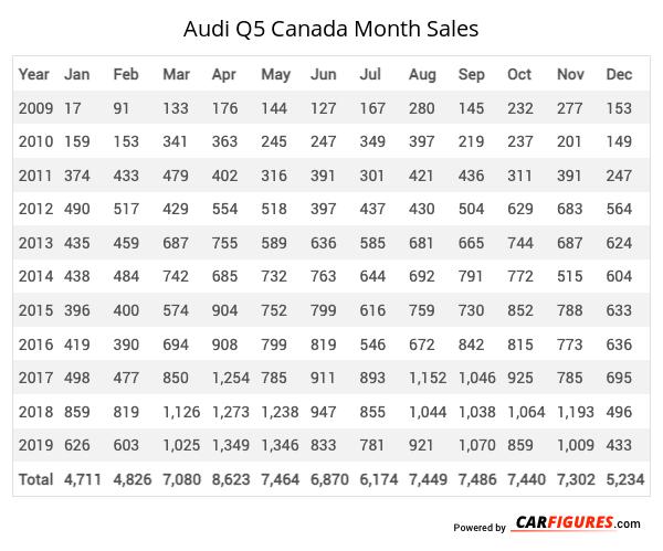 Audi Q5 Month Sales Table