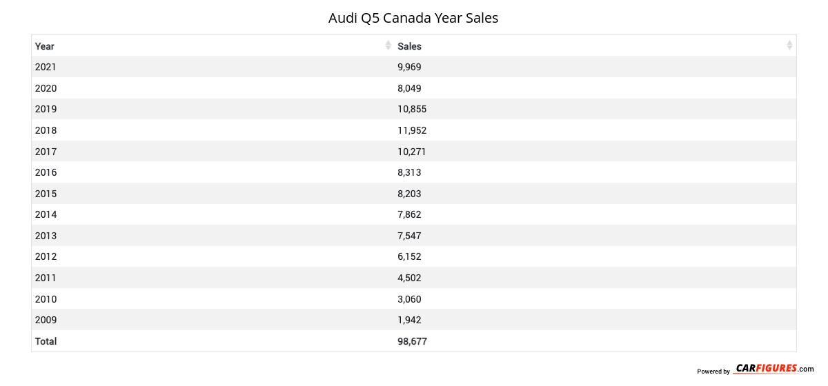 Audi Q5 Year Sales Table
