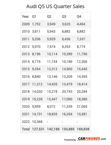 Audi Q5 Quarter Sales Table