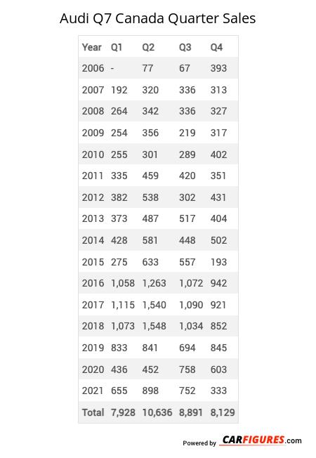 Audi Q7 Quarter Sales Table