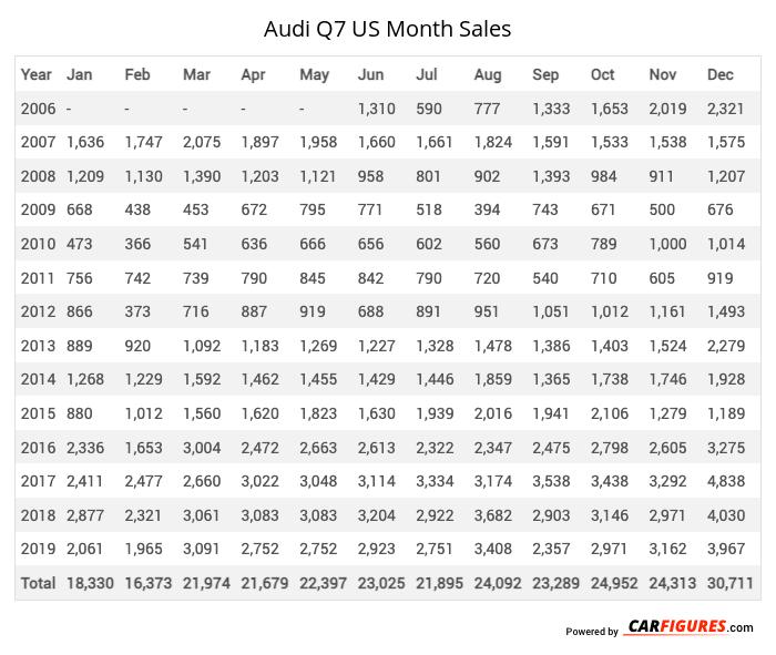 Audi Q7 Month Sales Table