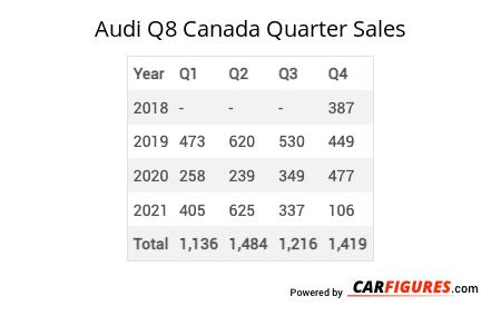 Audi Q8 Quarter Sales Table