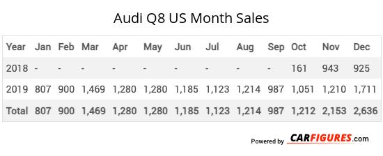 Audi Q8 Month Sales Table