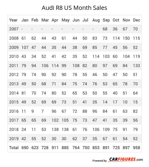 Audi R8 Month Sales Table