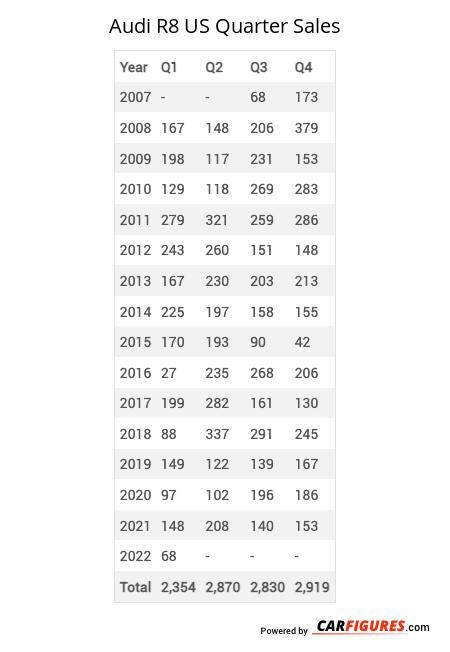 Audi R8 Quarter Sales Table