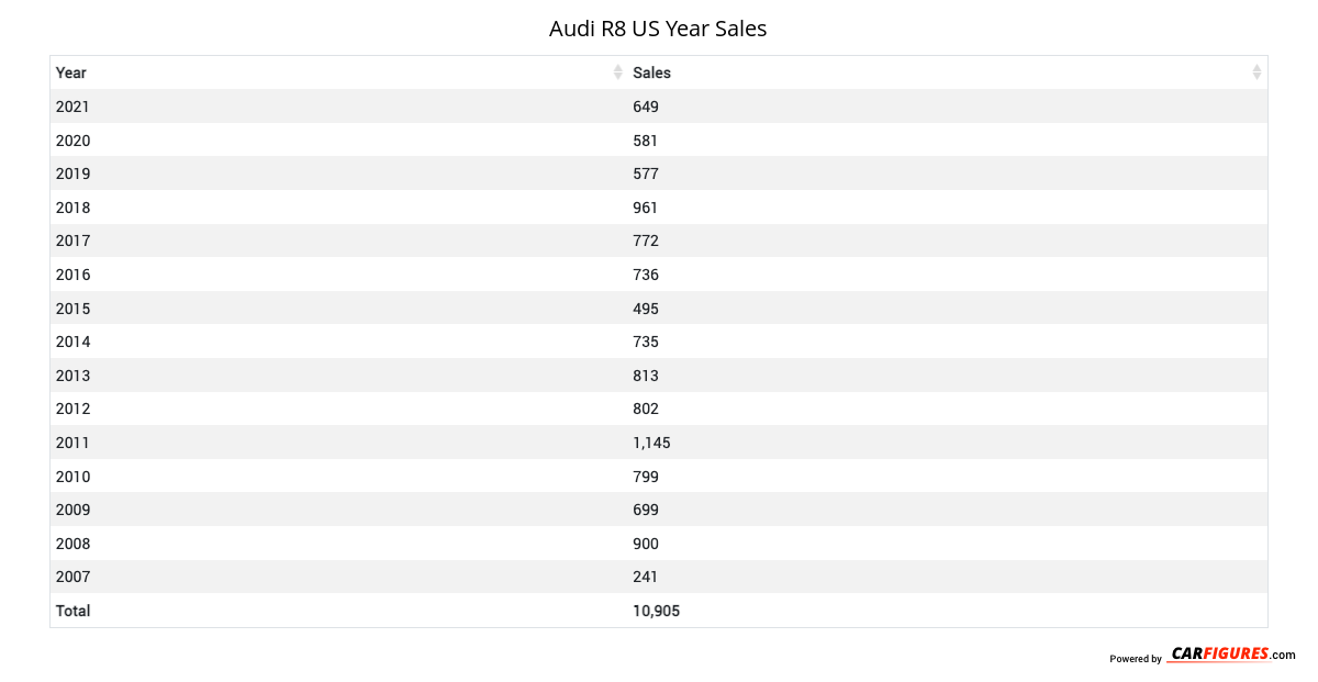 Audi R8 Year Sales Table