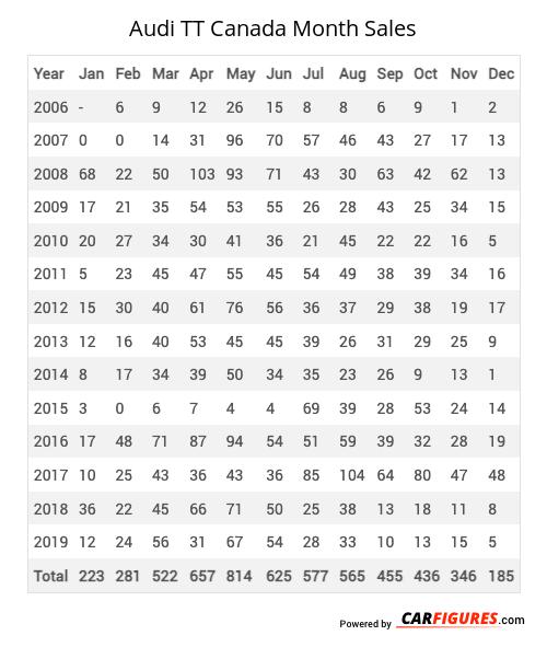 Audi TT Month Sales Table
