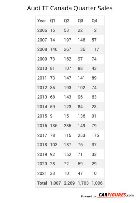 Audi TT Quarter Sales Table