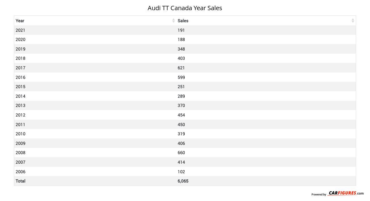 Audi TT Year Sales Table