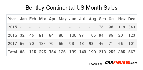 Bentley Continental Month Sales Table