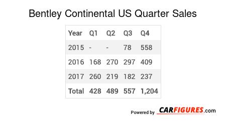 Bentley Continental Quarter Sales Table