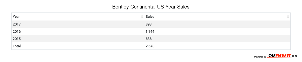Bentley Continental Year Sales Table