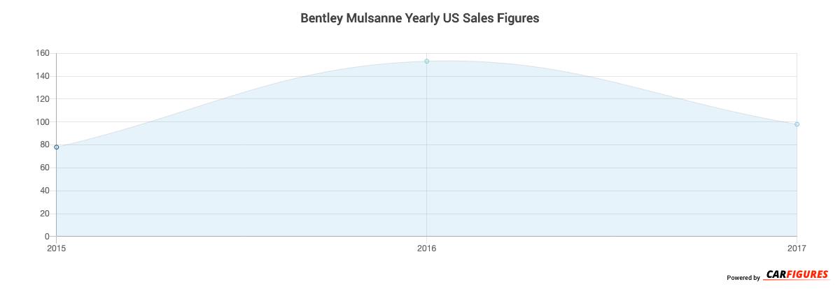 Bentley Mulsanne Year Sales Graph