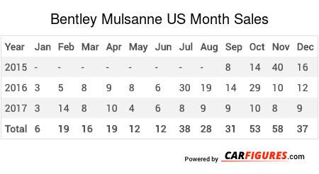 Bentley Mulsanne Month Sales Table
