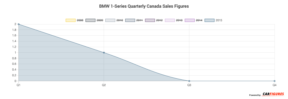 BMW 1-Series Quarter Sales Graph