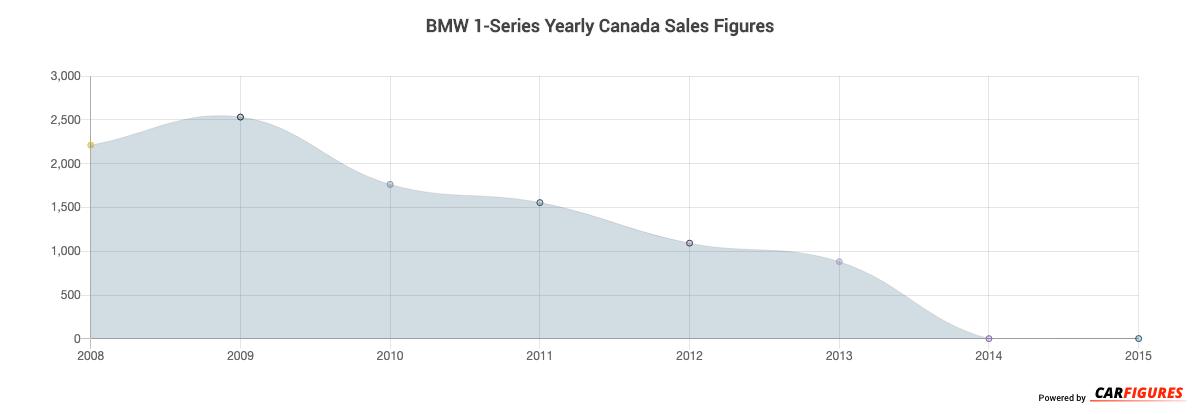 BMW 1-Series Year Sales Graph