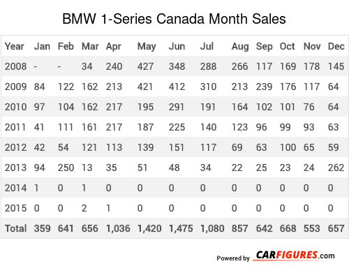 BMW 1-Series Month Sales Table