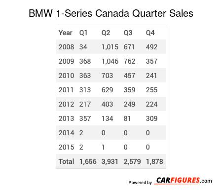 BMW 1-Series Quarter Sales Table