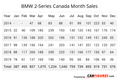 BMW 2-Series Month Sales Table