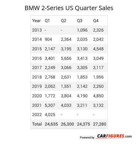 BMW 2-Series Quarter Sales Table