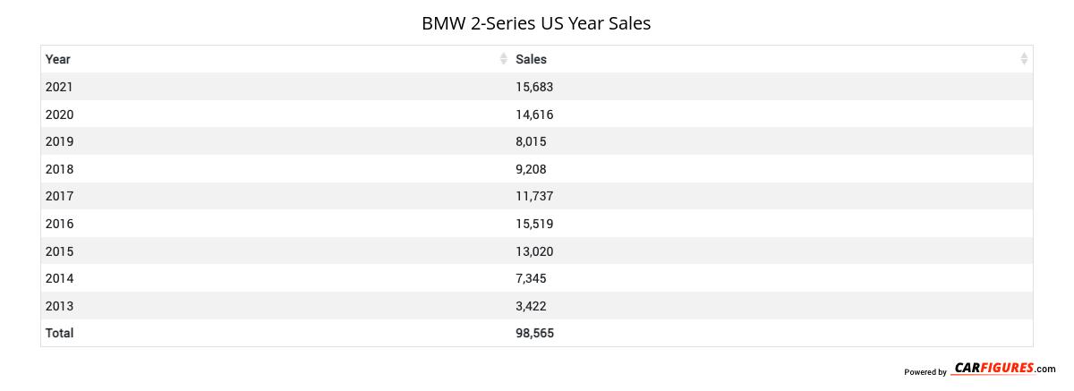 BMW 2-Series Year Sales Table