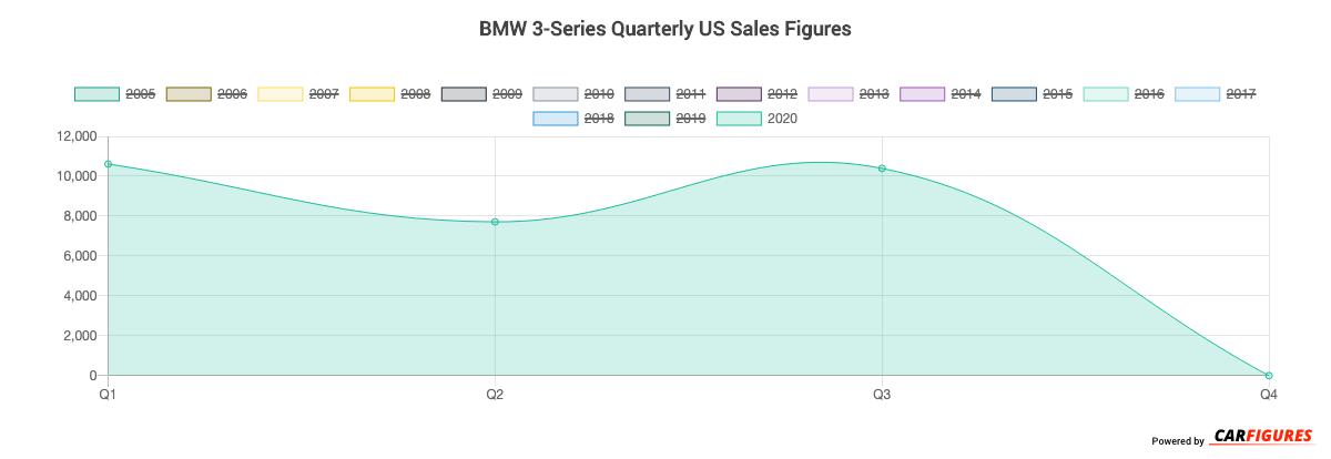 BMW 3-Series Quarter Sales Graph