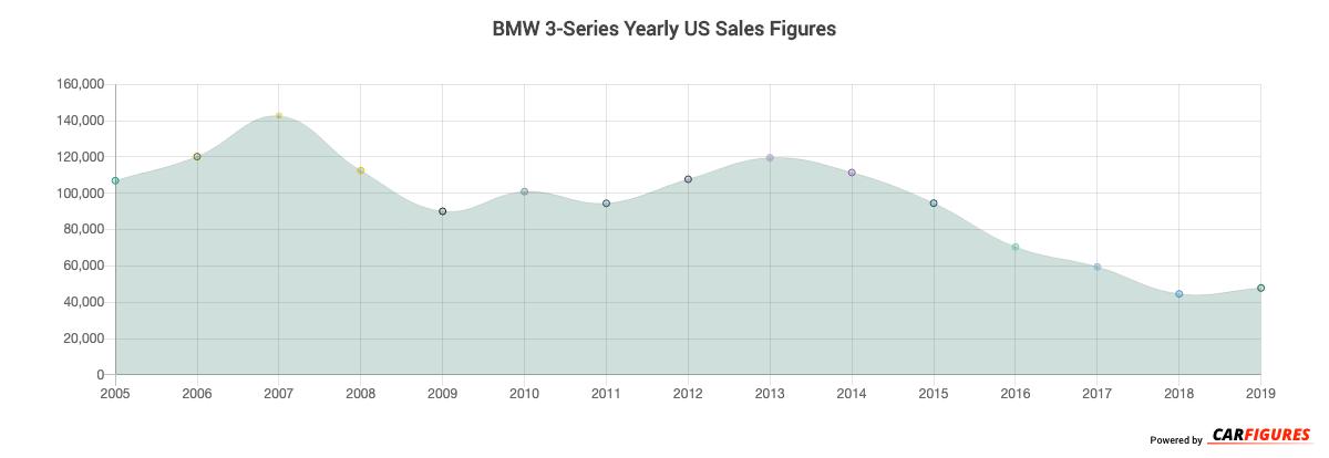 BMW 3-Series Year Sales Graph