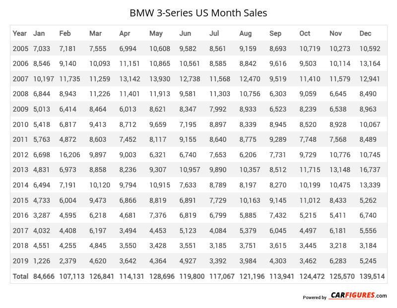 BMW 3-Series Month Sales Table