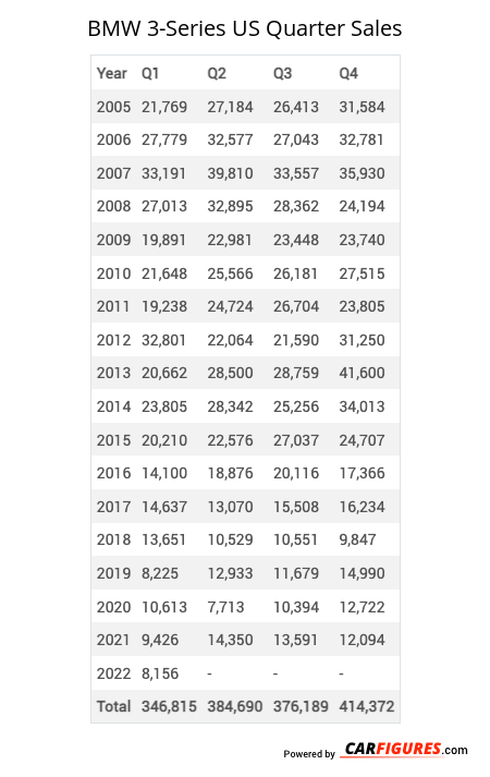 BMW 3-Series Quarter Sales Table