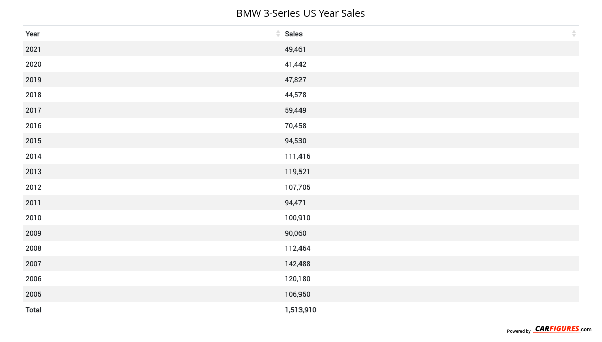 BMW 3-Series Year Sales Table