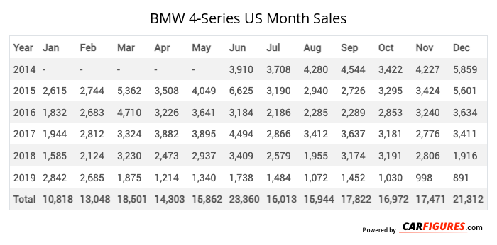 BMW 4-Series Month Sales Table