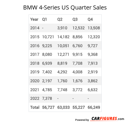 BMW 4-Series Quarter Sales Table
